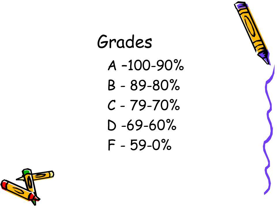 Grades A –100-90% B - 89-80% C - 79-70% D -69-60% F - 59-0%