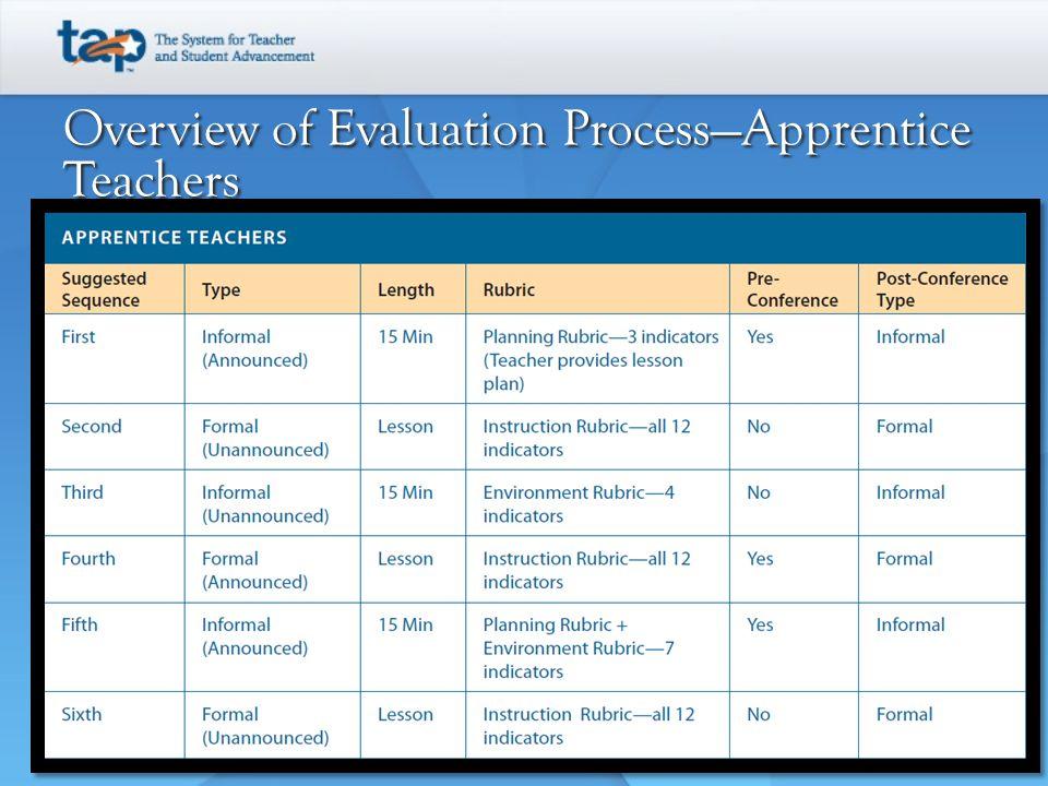 Overview of Evaluation Process—Apprentice Teachers