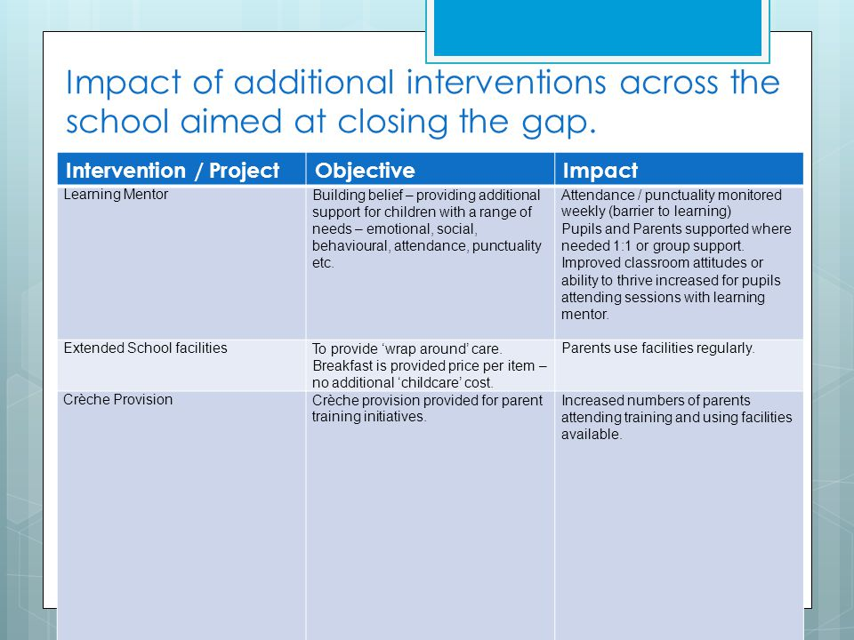 Impact of additional interventions across the school aimed at closing the gap. Intervention / ProjectObjectiveImpact Learning MentorBuilding belief –