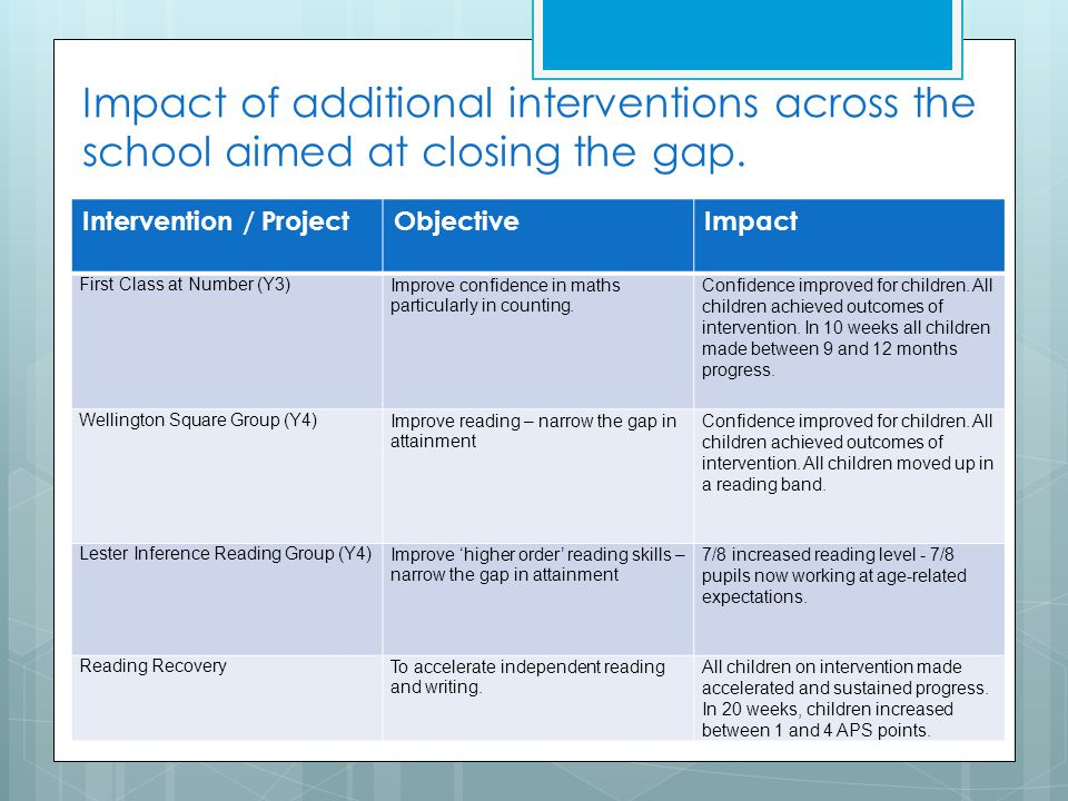 Impact of additional interventions across the school aimed at closing the gap. Intervention / ProjectObjectiveImpact First Class at Number (Y3)Improve