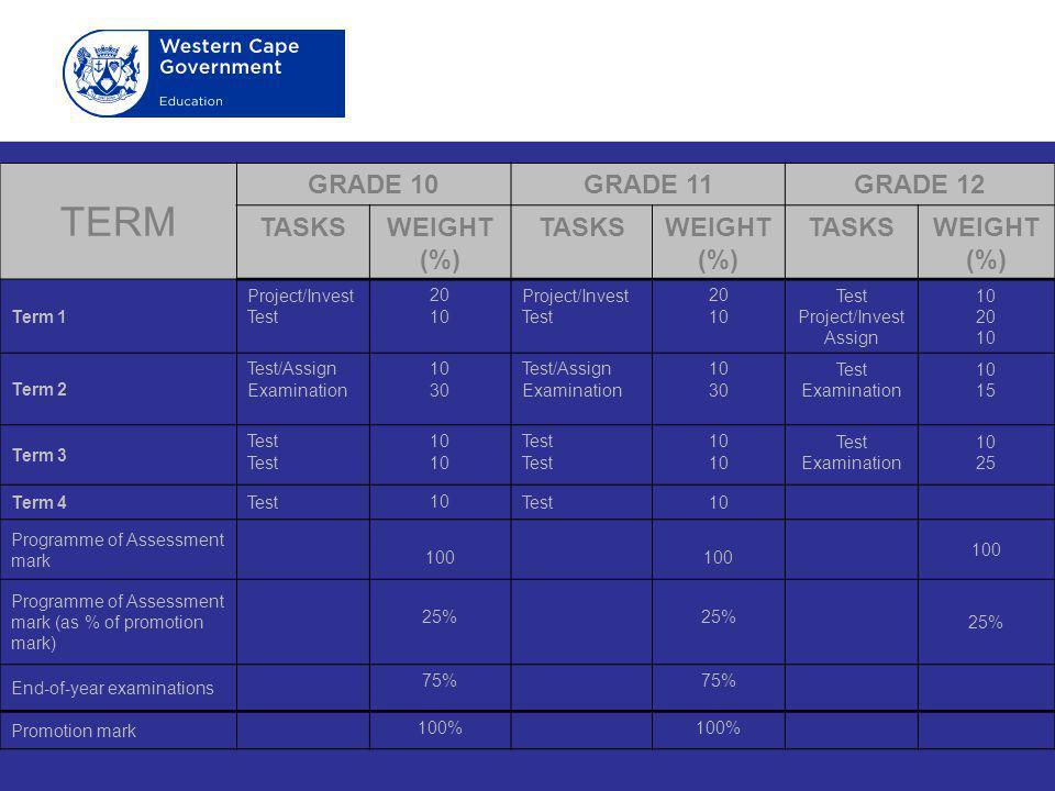 TERM GRADE 10GRADE 11GRADE 12 TASKSWEIGHT (%) TASKSWEIGHT (%) TASKSWEIGHT (%) Term 1 Project/Invest Test 20 10 Project/Invest Test 20 10 Test Project/Invest Assign 10 20 10 Term 2 Test/Assign Examination 10 30 Test/Assign Examination 10 30 Test Examination 10 15 Term 3 Test 10 Test 10 Test Examination 10 25 Term 4Test 10 Test10 Programme of Assessment mark 100 Programme of Assessment mark (as % of promotion mark) 25% End-of-year examinations 75% Promotion mark 100%