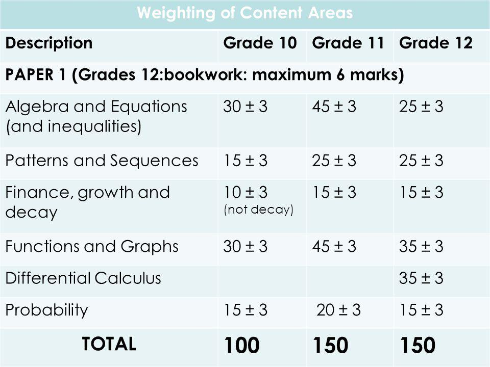 Weighting of Content Areas DescriptionGrade 10Grade 11Grade 12 PAPER 1 (Grades 12:bookwork: maximum 6 marks) Algebra and Equations (and inequalities) 30 ± 345 ± 325 ± 3 Patterns and Sequences15 ± 325 ± 3 Finance, growth and decay 10 ± 3 (not decay) 15 ± 3 Functions and Graphs30 ± 345 ± 335 ± 3 Differential Calculus35 ± 3 Probability15 ± 3 20 ± 315 ± 3 TOTAL 100150