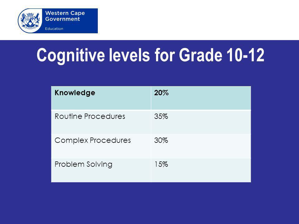 Cognitive levels for Grade 10-12 Knowledge20% Routine Procedures35% Complex Procedures30% Problem Solving15%