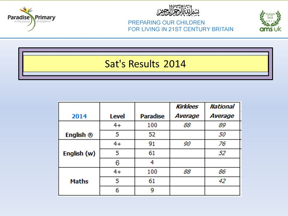 Sat's Results 2014
