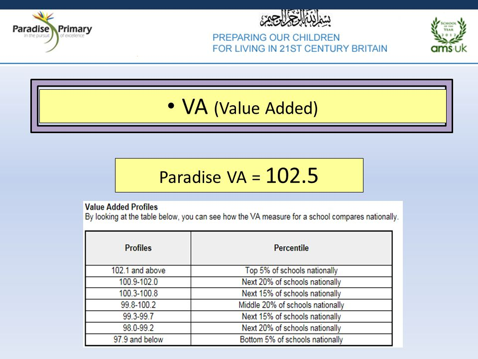 2 VA (Value Added) Paradise VA = 102.5
