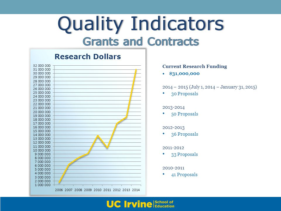 Quality IndicatorsQuality Indicators Current Research Funding $31,000,000 2014 – 2015 (July 1, 2014 – January 31, 2015) 30 Proposals 2013-2014 50 Prop
