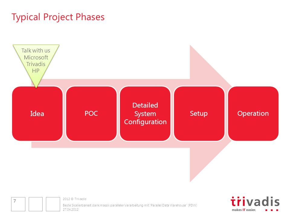 2012 © Trivadis Typical Project Phases Idea POC Detailed System Configuration SetupOperation 27.04.2012 Beste Skalierbarkeit dank massiv paralleler Verarbeitung mit Parallel Data Warehouse (PDW) 7 Talk with us Microsoft Trivadis HP