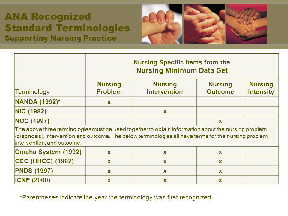 Nursing Specific Items from the Nursing Minimum Data Set Terminology Nursing Problem Nursing Intervention Nursing Outcome Nursing Intensity NANDA (1992)*x NIC (1992) x NOC (1997) x The above three terminologies must be used together to obtain information about the nursing problem (diagnosis), intervention and outcome.