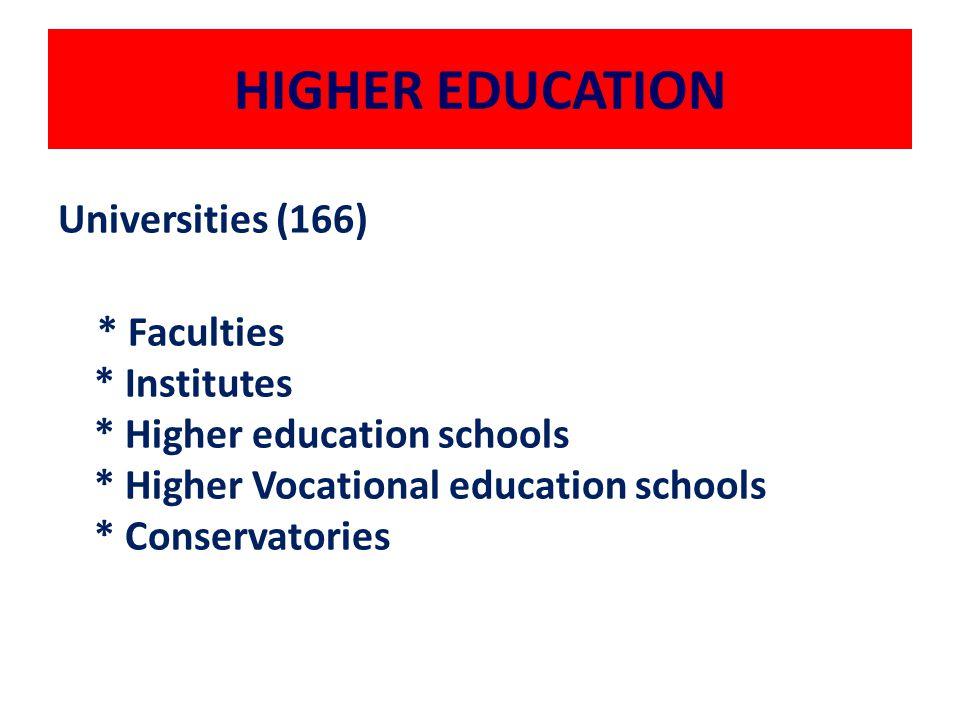 HIGHER EDUCATION Universities (166) * Faculties * Institutes * Higher education schools * Higher Vocational education schools * Conservatories