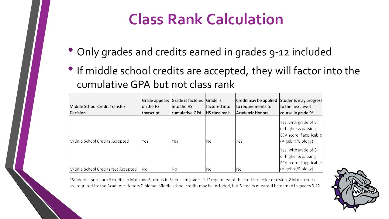 Class Rank Calculation Only grades and credits earned in grades 9-12 included If middle school credits are accepted, they will factor into the cumulative GPA but not class rank