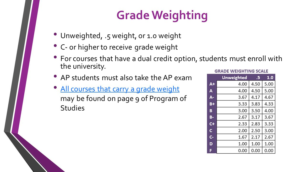 Grade Weighting Unweighted,.5 weight, or 1.0 weight C- or higher to receive grade weight For courses that have a dual credit option, students must enroll with the university.