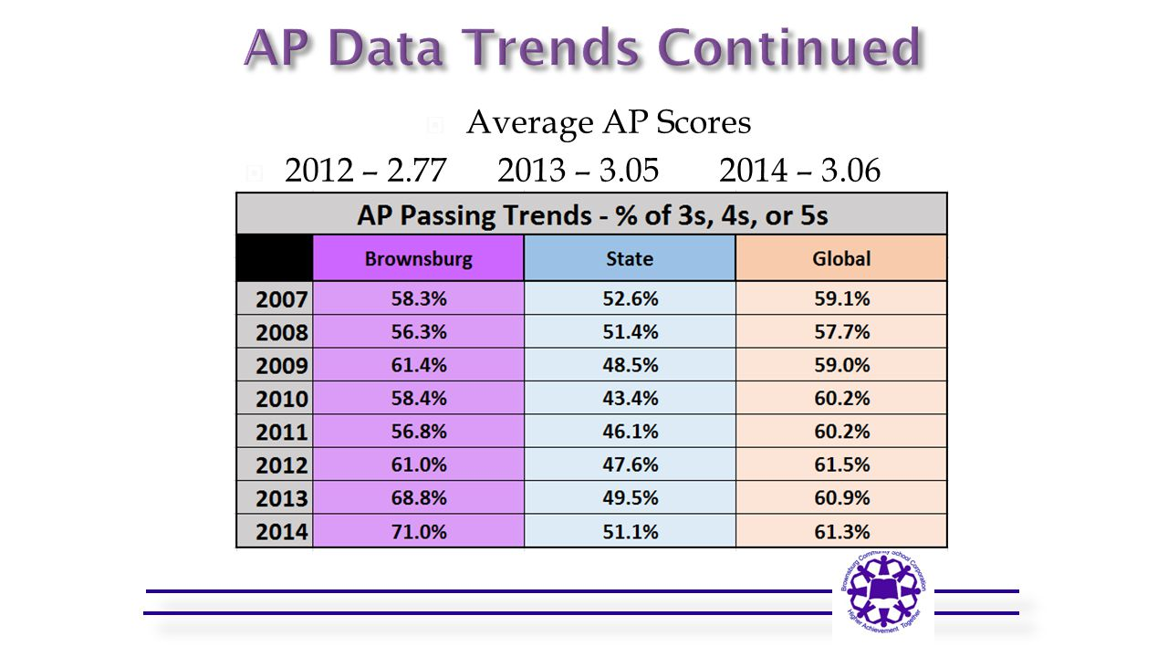  Average AP Scores  2012 – 2.77 2013 – 3.05 2014 – 3.06