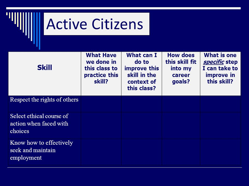 Active Citizens Skill What Have we done in this class to practice this skill.