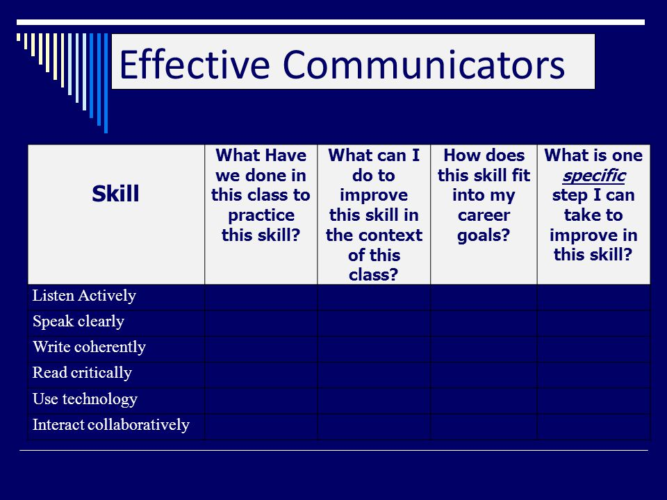Effective Communicators Skill What Have we done in this class to practice this skill.