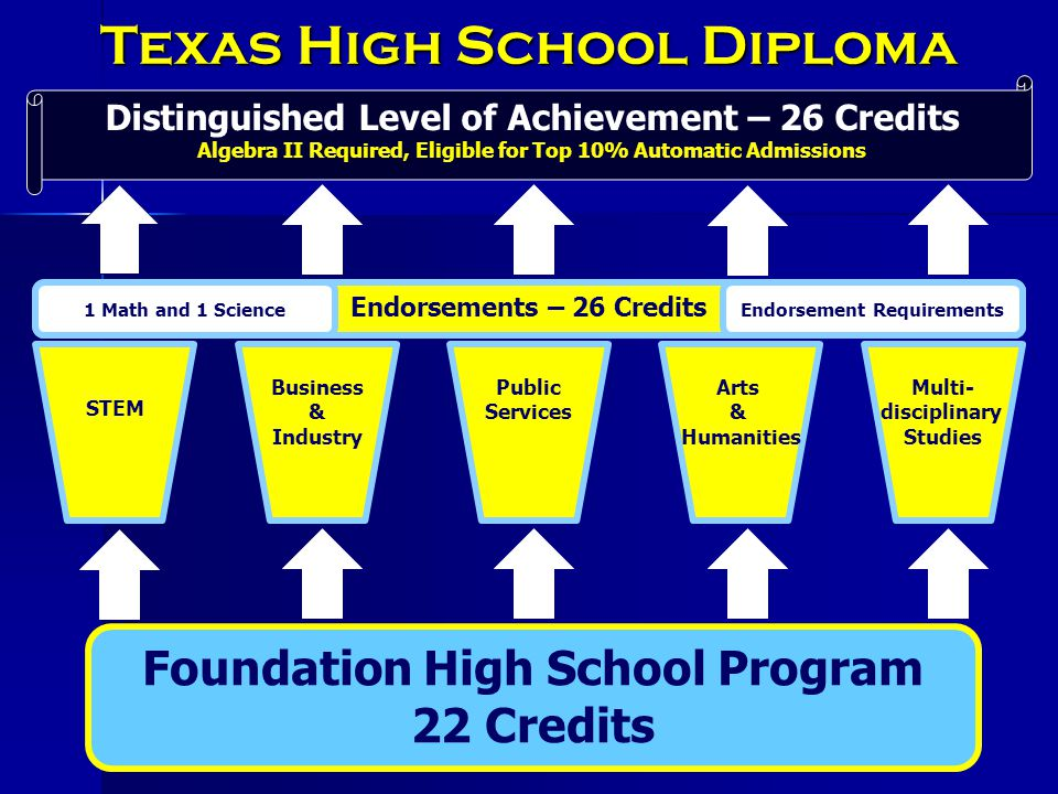 Foundation High School Program 22 Credits STEM Business & Industry Public Services Arts & Humanities Multi- disciplinary Studies Endorsements – 26 Credits 1 Math and 1 ScienceEndorsement Requirements Distinguished Level of Achievement – 26 Credits Algebra II Required, Eligible for Top 10% Automatic Admissions Texas High School Diploma