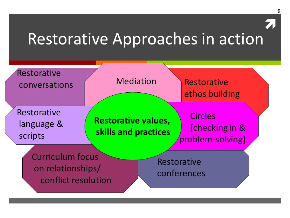  Restorative Approaches in action Curriculum focus on relationships/ conflict resolution Restorative language & scripts Restorative conferences Restorative values, skills and practices Circles [checking in & problem-solving] Mediation Restorative ethos building Restorative conversations 9