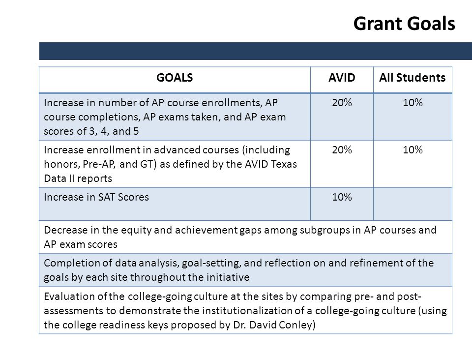 Grant Goals GOALSAVIDAll Students Increase in number of AP course enrollments, AP course completions, AP exams taken, and AP exam scores of 3, 4, and 5 20%10% Increase enrollment in advanced courses (including honors, Pre-AP, and GT) as defined by the AVID Texas Data II reports 20%10% Increase in SAT Scores10% Decrease in the equity and achievement gaps among subgroups in AP courses and AP exam scores Completion of data analysis, goal-setting, and reflection on and refinement of the goals by each site throughout the initiative Evaluation of the college-going culture at the sites by comparing pre- and post- assessments to demonstrate the institutionalization of a college-going culture (using the college readiness keys proposed by Dr.