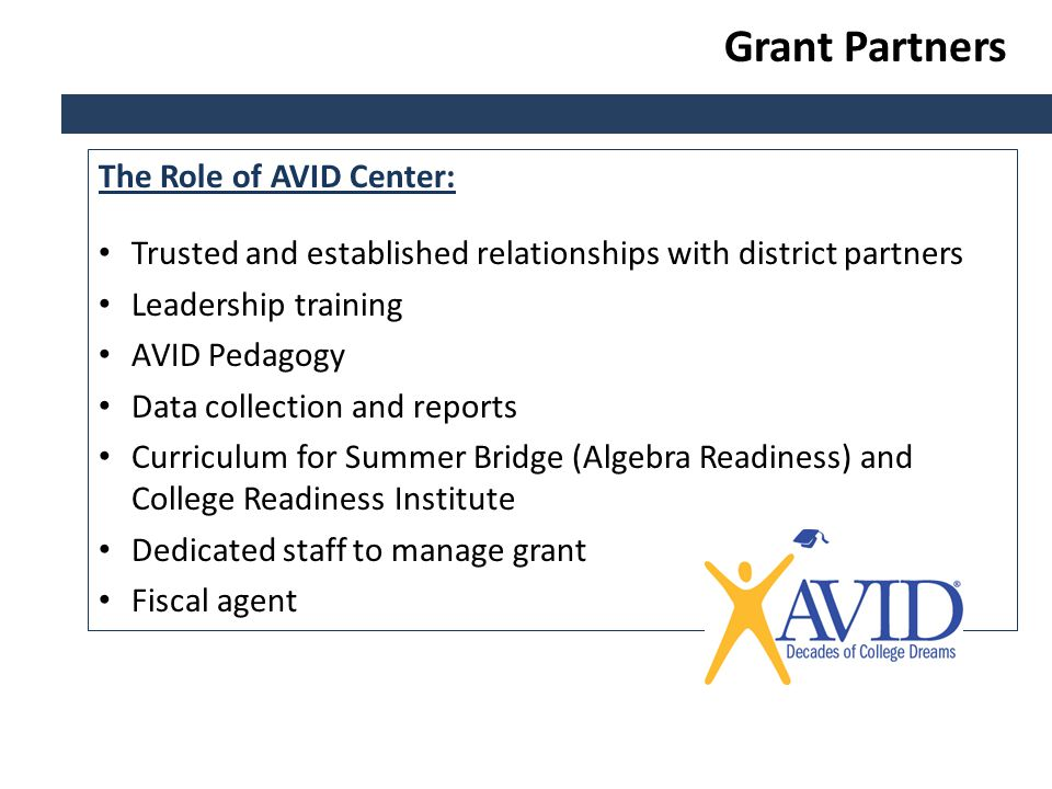 The Role of AVID Center: Trusted and established relationships with district partners Leadership training AVID Pedagogy Data collection and reports Curriculum for Summer Bridge (Algebra Readiness) and College Readiness Institute Dedicated staff to manage grant Fiscal agent Grant Partners