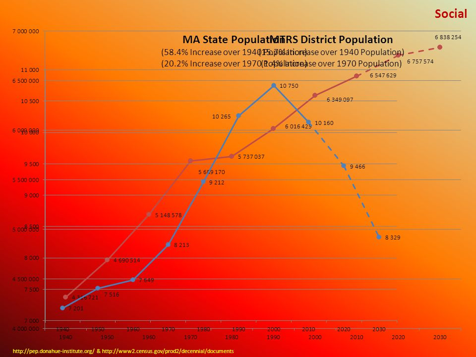 MTRS District Population (15.7% Increase over 1940 Population) (1.4% Increase over 1970 Population) http://pep.donahue-institute.org/ & http://www2.census.gov/prod2/decennial/documents MA State Population (58.4% Increase over 1940 Population) (20.2% Increase over 1970 Population) Social