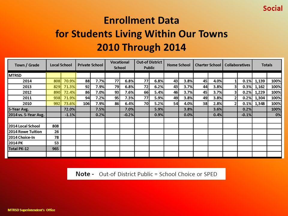 Enrollment Data for Students Living Within Our Towns 2010 Through 2014 Social MTRSD Superintendent's Office Note - Out-of District Public = School Choice or SPED