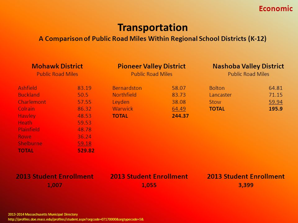 Transportation A Comparison of Public Road Miles Within Regional School Districts (K-12) Mohawk District Public Road Miles Ashfield 83.19 Buckland 50.5 Charlemont 57.55 Colrain 86.32 Hawley 48.53 Heath 59.53 Plainfield 48.78 Rowe 36.24 Shelburne 59.18 TOTAL 529.82 Pioneer Valley District Public Road Miles Bernardston 58.07 Northfield 83.73 Leyden 38.08 Warwick 64.49 TOTAL 244.37 Nashoba Valley District Public Road Miles Bolton 64.81 Lancaster 71.15 Stow 59.94 TOTAL 195.9 2013 Student Enrollment 3,399 2013 Student Enrollment 1,055 2013 Student Enrollment 1,007 http://profiles.doe.mass.edu/profiles/student.aspx orgcode=07170000&orgtypecode=5& 2013-2014 Massachusetts Municipal Directory Economic