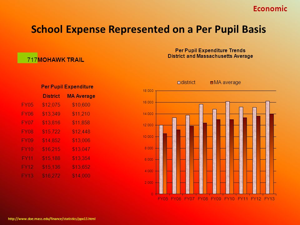 School Expense Represented on a Per Pupil Basis Economic 717MOHAWK TRAIL Per Pupil Expenditure DistrictMA Average FY05$12,075$10,600 FY06$13,349$11,210 FY07$13,816$11,858 FY08$15,722$12,448 FY09$14,852$13,006 FY10$16,215$13,047 FY11$15,188$13,354 FY12$15,136$13,652 FY13$16,272$14,000 http://www.doe.mass.edu/finance/statistics/ppx13.html