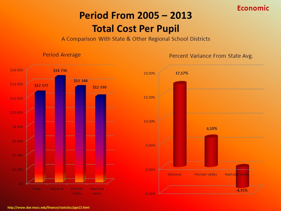 Period From 2005 – 2013 Total Cost Per Pupil A Comparison With State & Other Regional School Districts http://www.doe.mass.edu/finance/statistics/ppx13.html Percent Variance From State Avg.