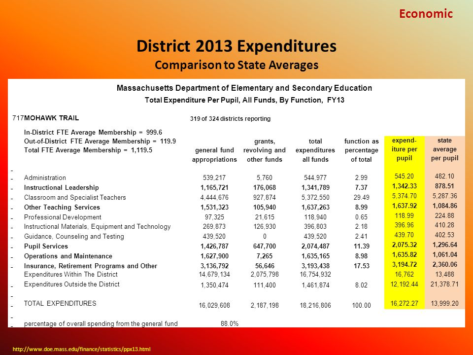 http://www.doe.mass.edu/finance/statistics/ppx13.html Economic Massachusetts Department of Elementary and Secondary Education Total Expenditure Per Pupil, All Funds, By Function, FY13 717MOHAWK TRAIL 319 of 324 districts reporting In-District FTE Average Membership = 999.6 Out-of-District FTE Average Membership = 119.9 grants,totalfunction as expend-state Total FTE Average Membership = 1,119.5general fundrevolving andexpenditurespercentage iture peraverage appropriationsother fundsall fundsof total pupilper pupil Administration539,2175,760544,9772.99 545.20482.10 Instructional Leadership1,165,721176,0681,341,7897.37 1,342.33878.51 Classroom and Specialist Teachers4,444,676927,8745,372,55029.49 5,374.705,287.36 Other Teaching Services1,531,323105,9401,637,2638.99 1,637.921,084.86 Professional Development97,32521,615118,9400.65 118.99224.88 Instructional Materials, Equipment and Technology269,873126,930396,8032.18 396.96410.28 Guidance, Counseling and Testing439,5200 2.41 439.70402.53 Pupil Services1,426,787647,7002,074,48711.39 2,075.321,296.64 Operations and Maintenance1,627,9007,2651,635,1658.98 1,635.821,061.04 Insurance, Retirement Programs and Other3,136,79256,6463,193,43817.53 3,194.722,360.06 Expenditures Within The District14,679,1342,075,79816,754,932 16,76213,488 Expenditures Outside the District 1,350,474111,4001,461,8748.02 12,192.4421,378.71 TOTAL EXPENDITURES 16,029,6082,187,19818,216,806100.00 16,272.2713,999.20 percentage of overall spending from the general fund88.0% District 2013 Expenditures Comparison to State Averages