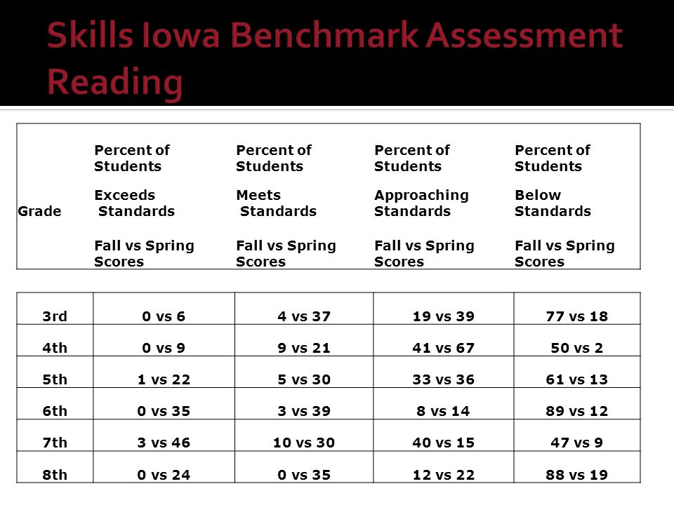 Percent of Students Grade Exceeds Standards Meets Standards Approaching Standards Below Standards Fall vs Spring Scores 3rd0 vs 64 vs 3719 vs 3977 vs