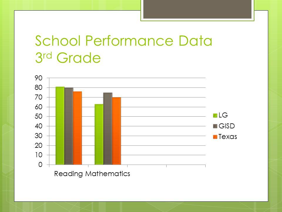 School Performance Data 3 rd Grade
