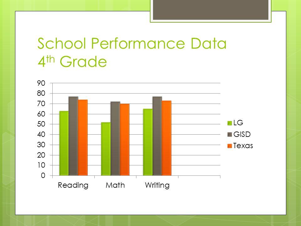 School Performance Data 4 th Grade