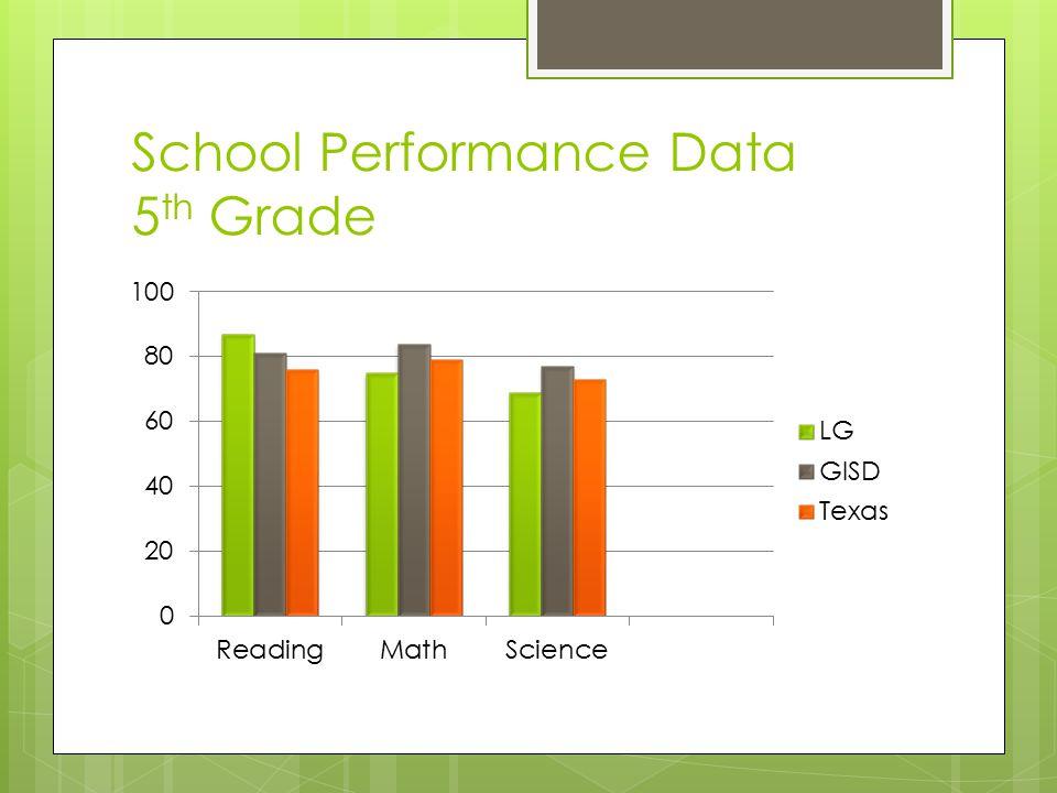 School Performance Data 5 th Grade