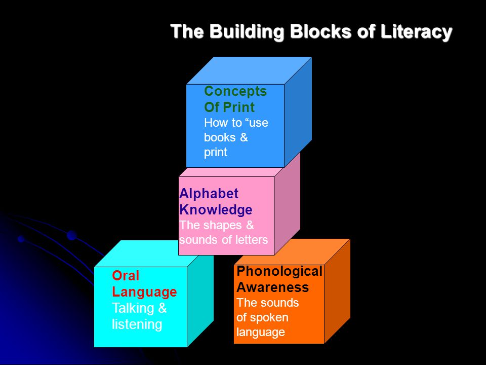The Building Blocks of Literacy Oral Language Talking & listening Phonological Awareness The sounds of spoken language Alphabet Knowledge The shapes &