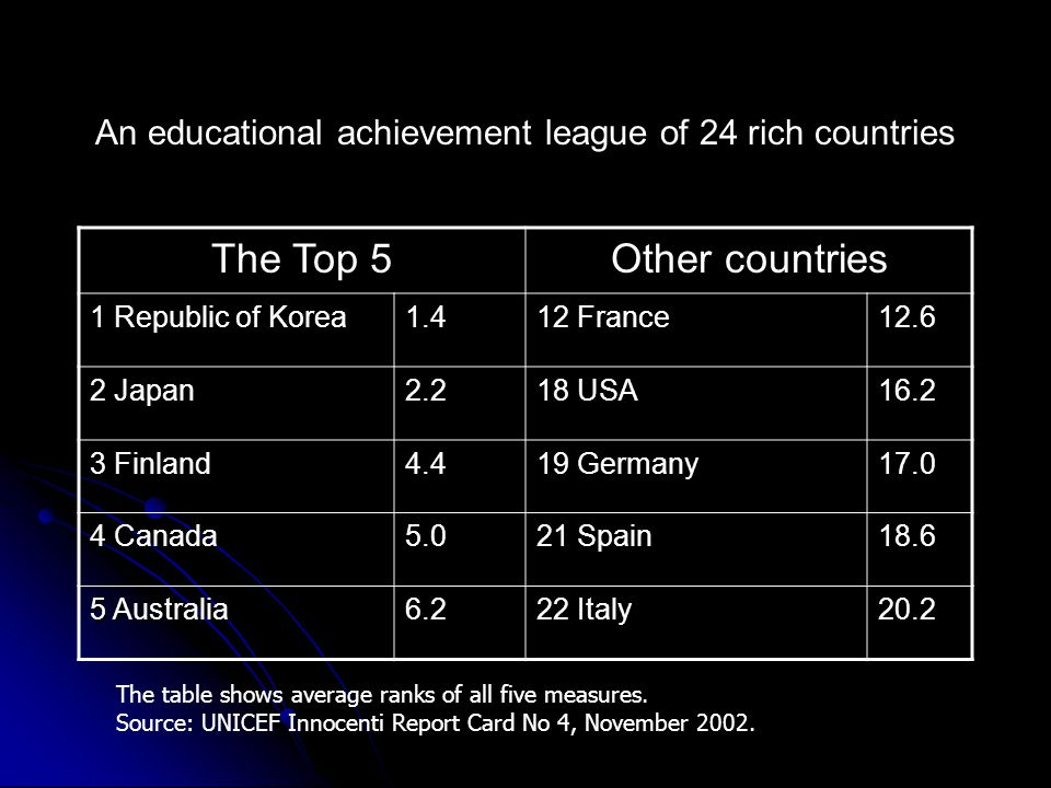 An educational achievement league of 24 rich countries The Top 5 Other countries 1 Republic of Korea 1.4 12 France 12.6 2 Japan 2.2 18 USA 16.2 3 Finl