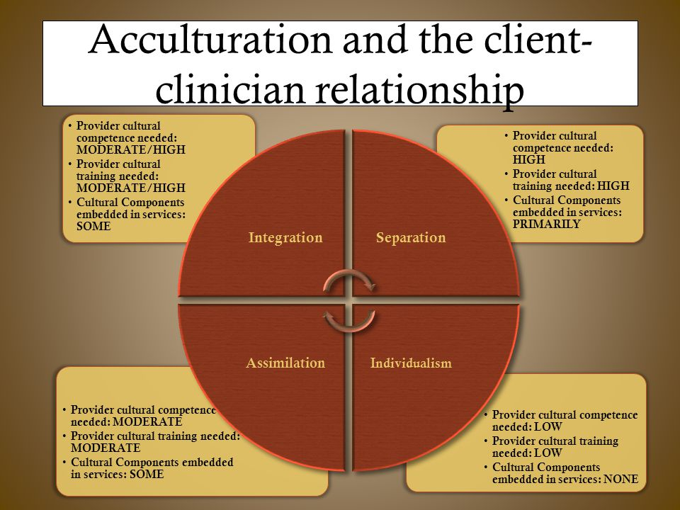 Acculturation and the client- clinician relationship Provider cultural competence needed: LOW Provider cultural training needed: LOW Cultural Components embedded in services: NONE Provider cultural competence needed: MODERATE Provider cultural training needed: MODERATE Cultural Components embedded in services: SOME Provider cultural competence needed: HIGH Provider cultural training needed: HIGH Cultural Components embedded in services: PRIMARILY Provider cultural competence needed: MODERATE/HIGH Provider cultural training needed: MODERATE/HIGH Cultural Components embedded in services: SOME IntegrationSeparation Individualism Assimilation