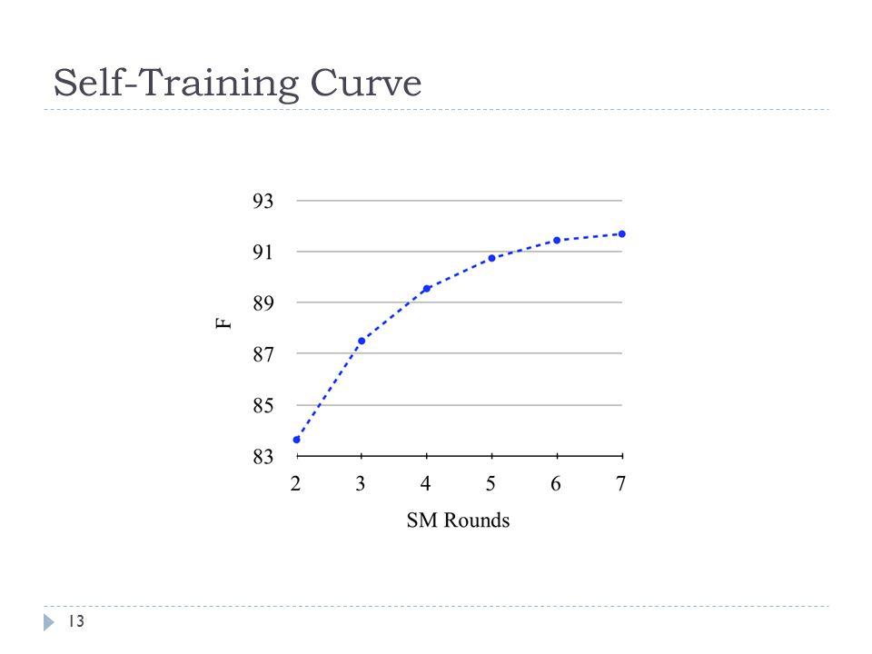 Self-Training Curve 13
