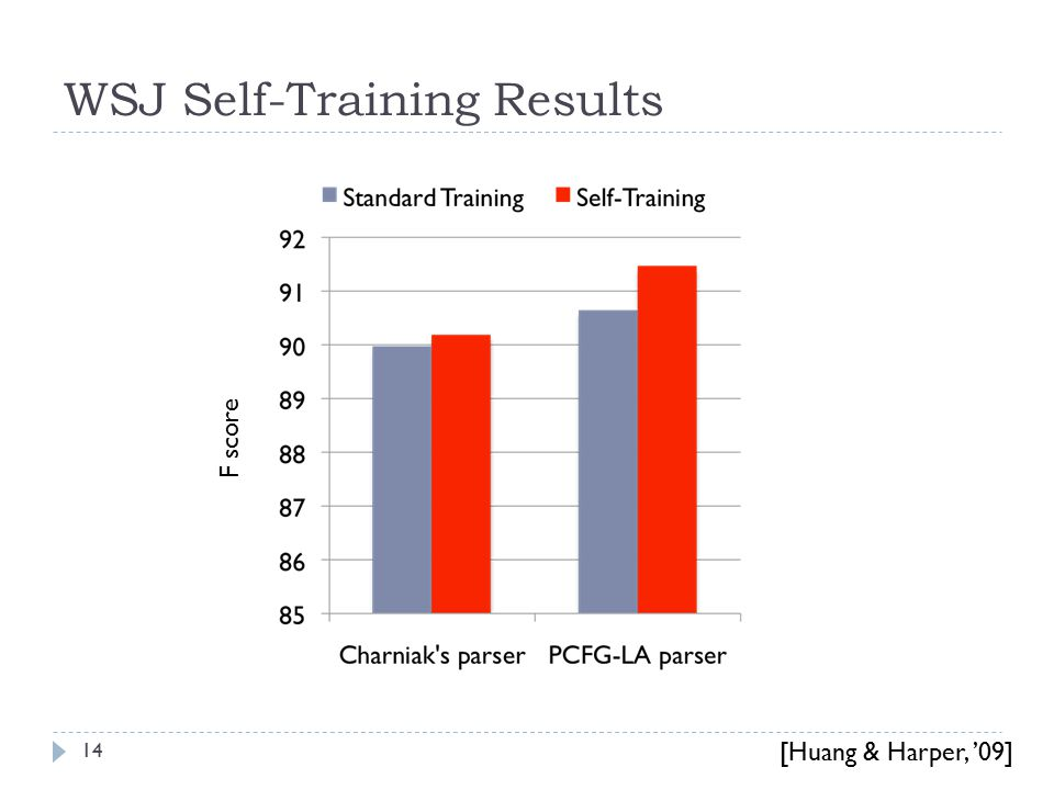 WSJ Self-Training Results F score 14 [Huang & Harper, '09]