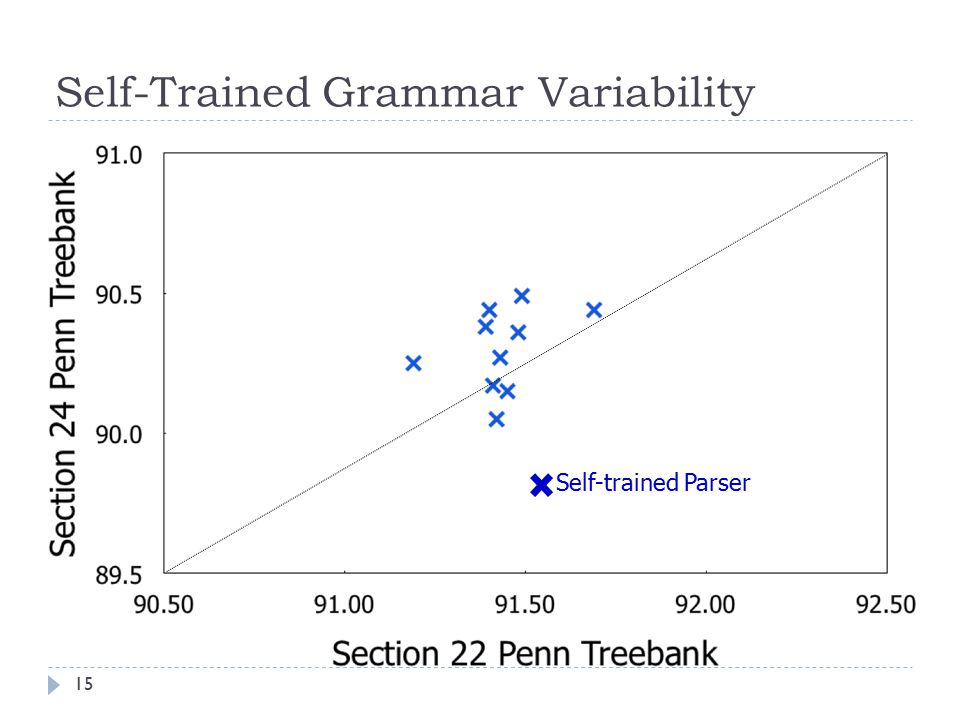 Self-Trained Grammar Variability Self-trained Parser 15