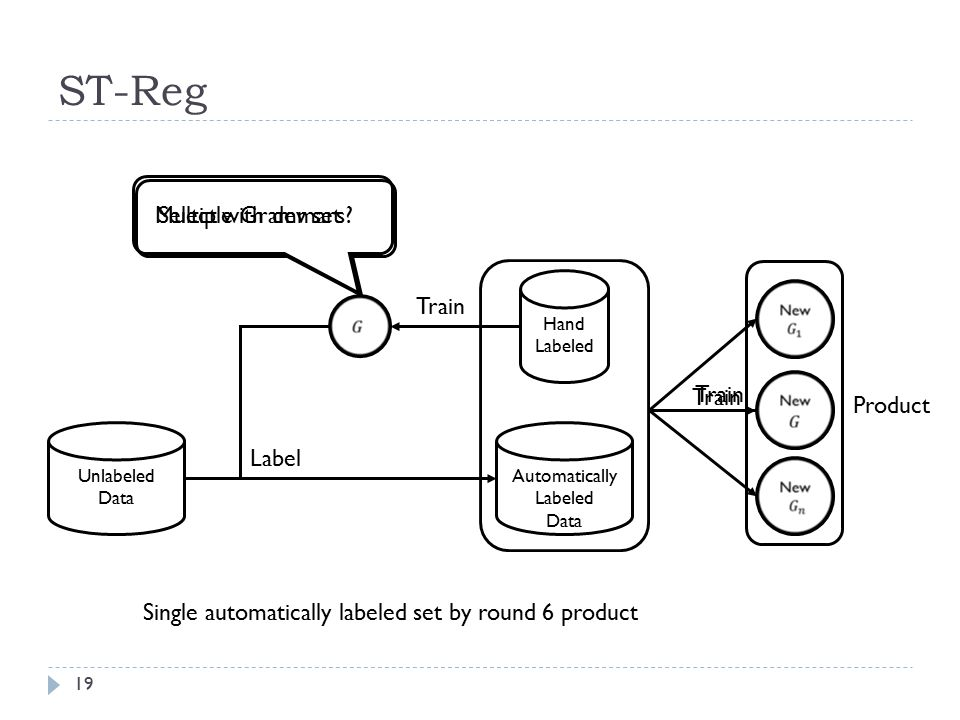 ST-Reg Label Automatically Labeled Data Unlabeled Data Hand Labeled Train Multiple Grammars.
