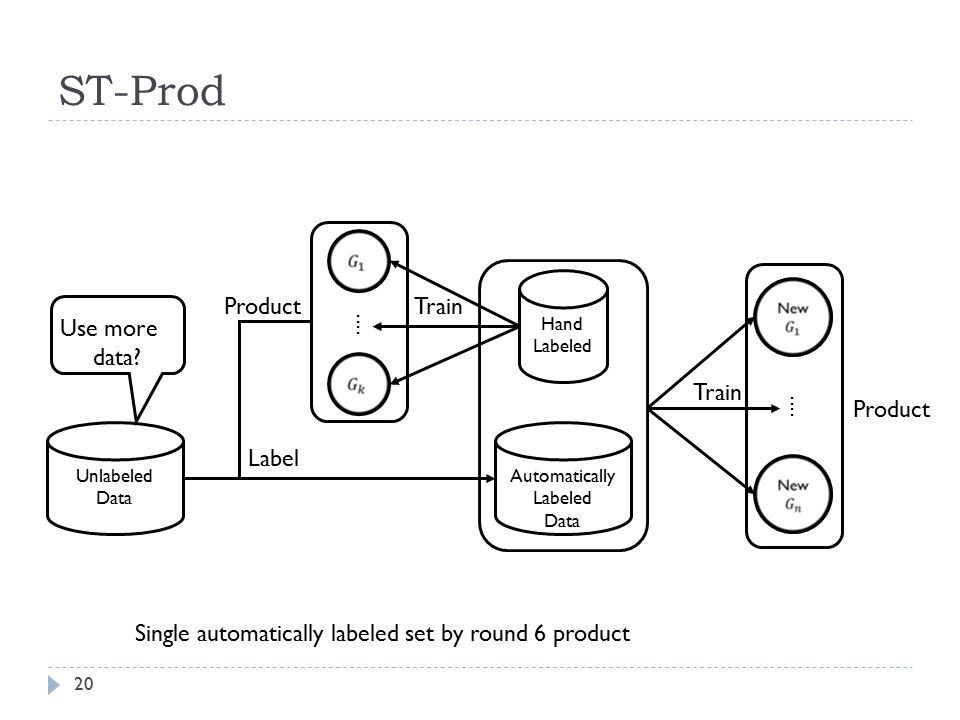 ST-Prod Label Automatically Labeled Data Unlabeled Data Hand Labeled Train Product Train Use more data.