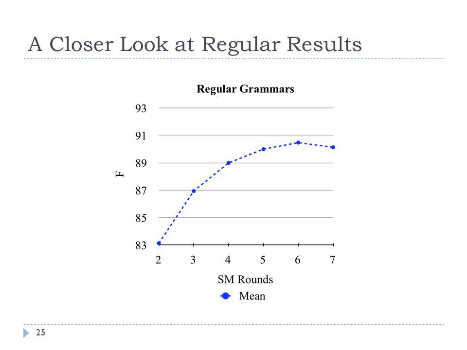 A Closer Look at Regular Results 25