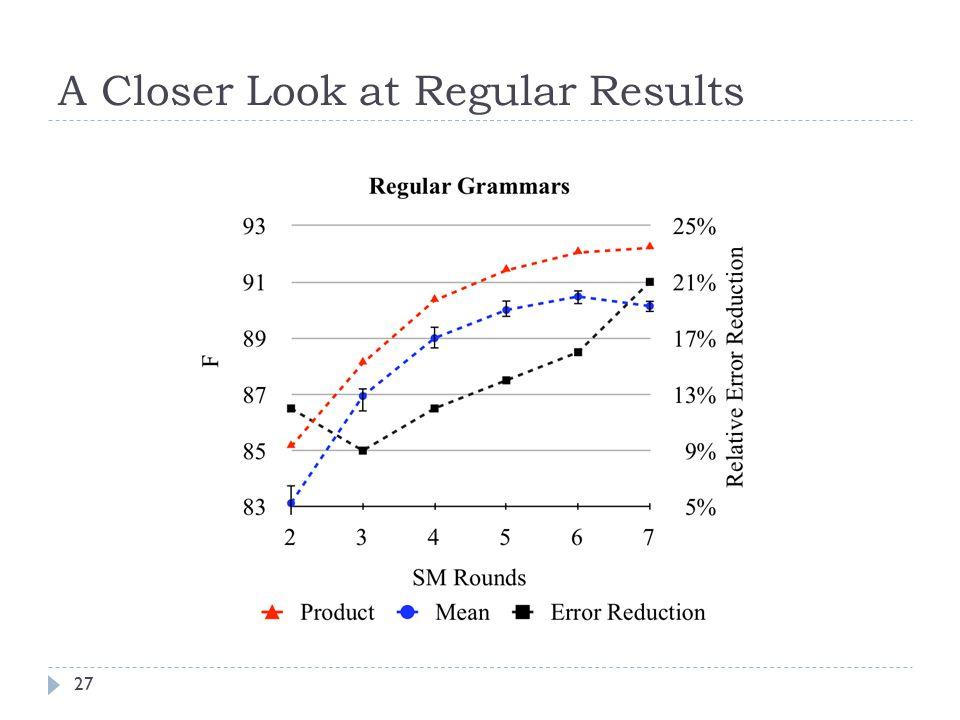 A Closer Look at Regular Results 27