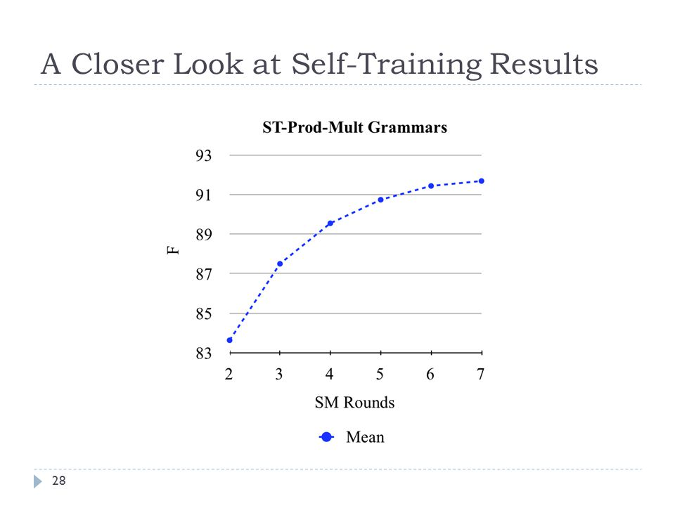 A Closer Look at Self-Training Results 28