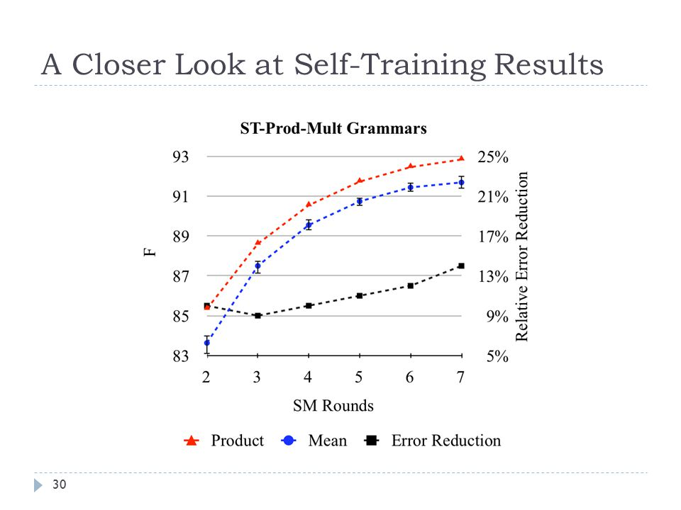 A Closer Look at Self-Training Results 30