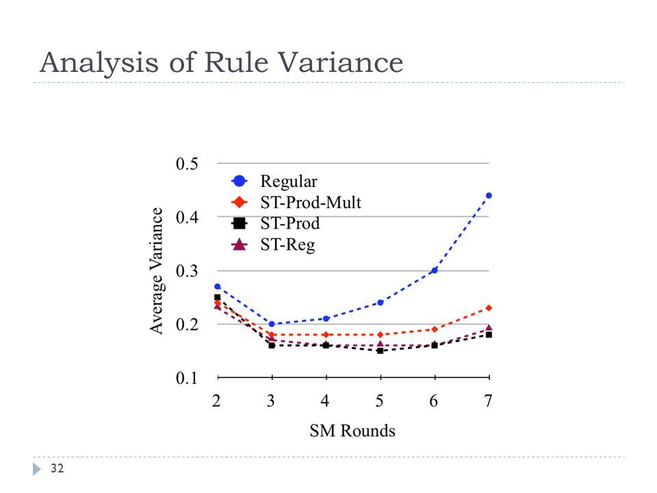 Analysis of Rule Variance 32