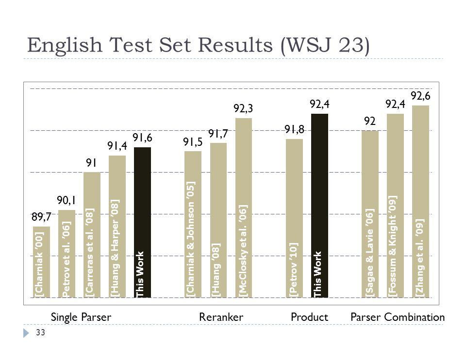 English Test Set Results (WSJ 23) Single ParserRerankerProductParser Combination [Charniak '00]Petrov et al.