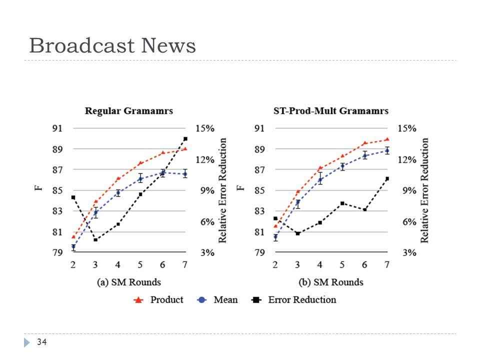 Broadcast News 34
