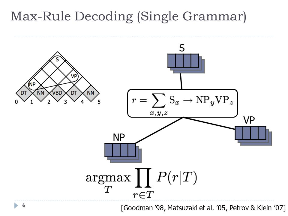 Max-Rule Decoding (Single Grammar) S NP VP [Goodman '98, Matsuzaki et al.
