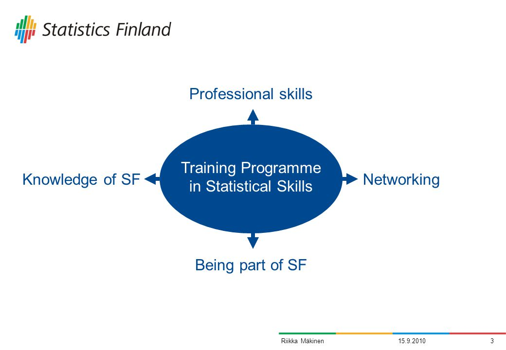 15.9.20103Riikka Mäkinen Training Programme in Statistical Skills Professional skills Networking Being part of SF Knowledge of SF