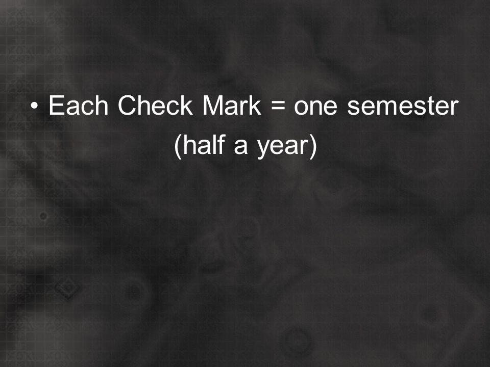 Each Check Mark = one semester (half a year)
